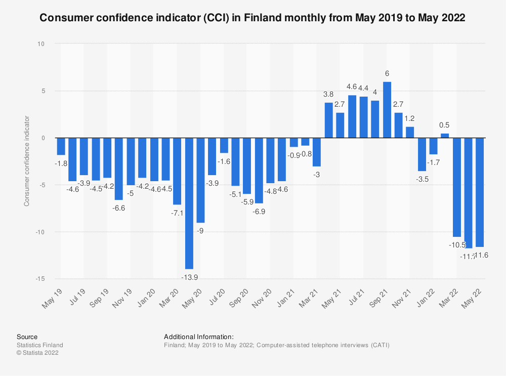Statistic: Consumer confidence index (CCI) in Finland monthly from September 2017 to September 2018 | Statista