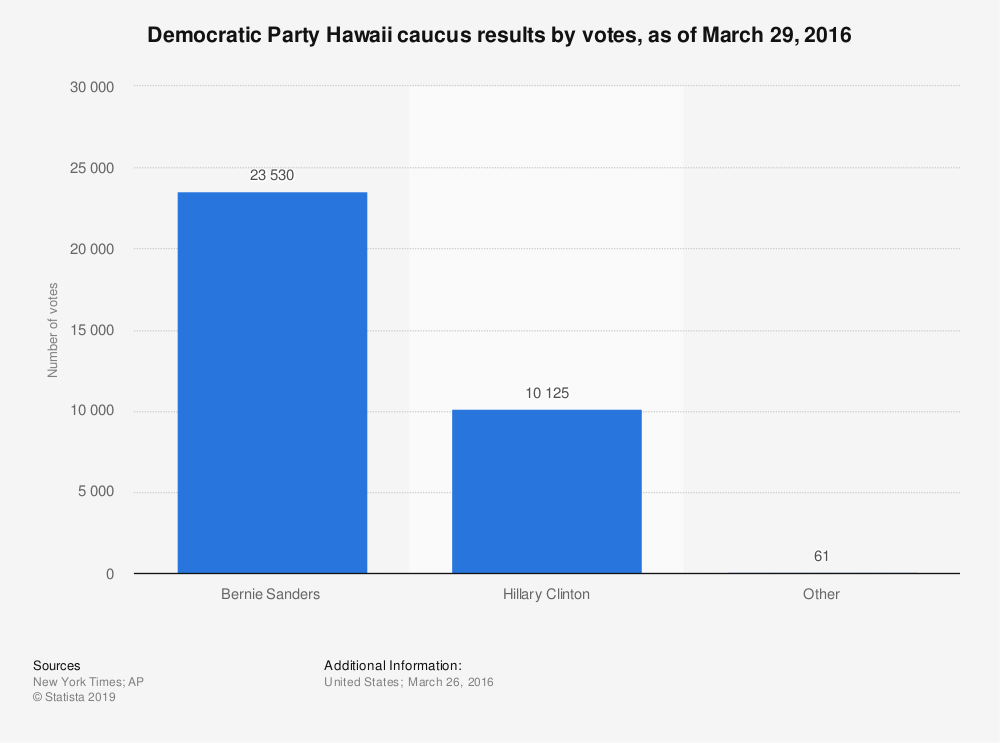Statistic: Democratic Party Hawaii caucus results by votes, as of March 29, 2016 | Statista