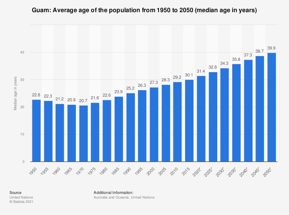 Statistic: Guam: Average age of the population from 1950 to 2050 (median age in years) | Statista
