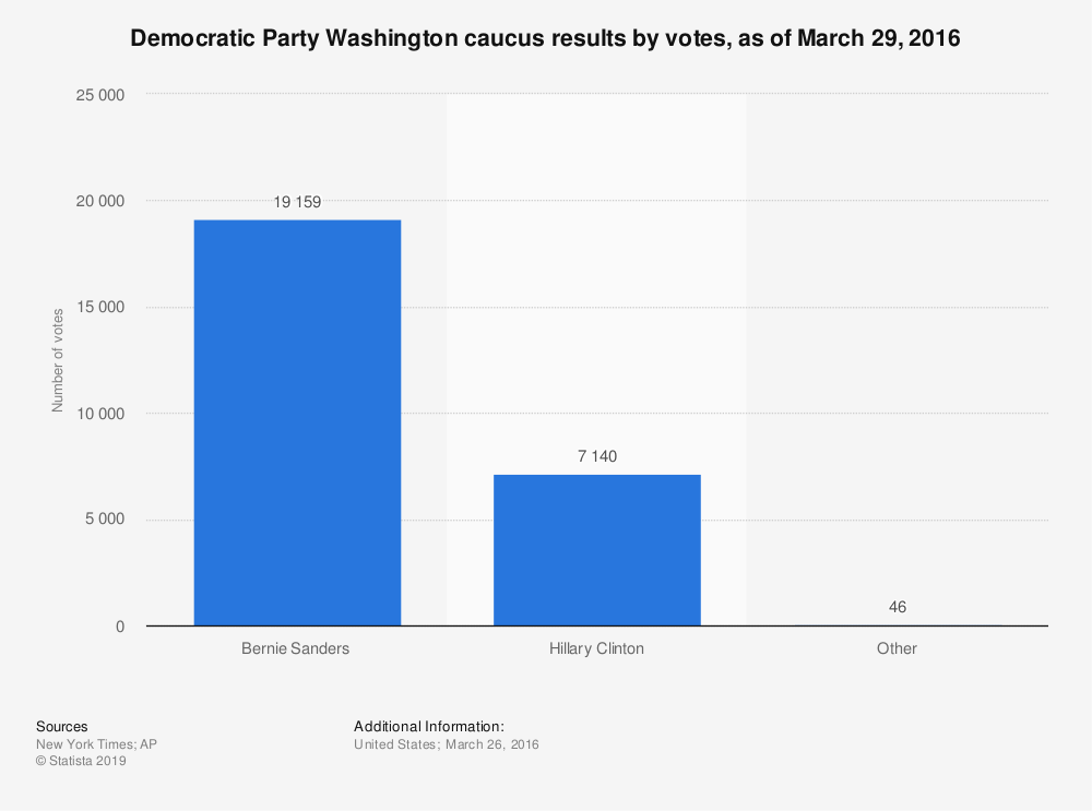 Statistic: Democratic Party Washington caucus results by votes, as of March 29, 2016 | Statista