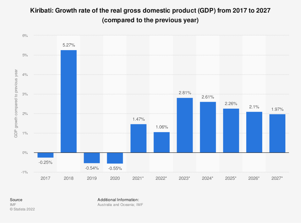 Statistic: Kiribati: Growth rate of the real gross domestic product (GDP) from 2014 to 2024 (compared to the previous year) | Statista
