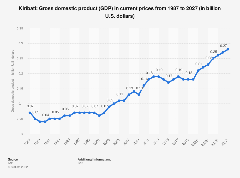 Statistic: Kiribati: Gross domestic product (GDP) in current prices from 1984 to 2021 (in billion international dollars) | Statista