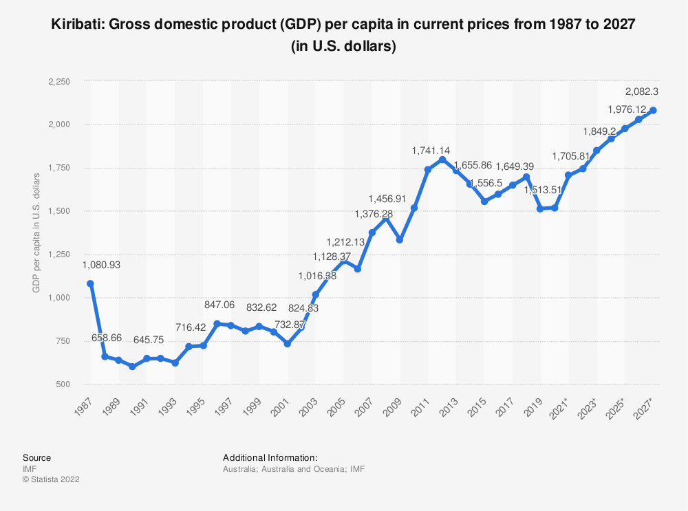 Statistic: Kiribati: Gross domestic product (GDP) per capita in current prices from 1984 to 2024 (in U.S. dollars) | Statista
