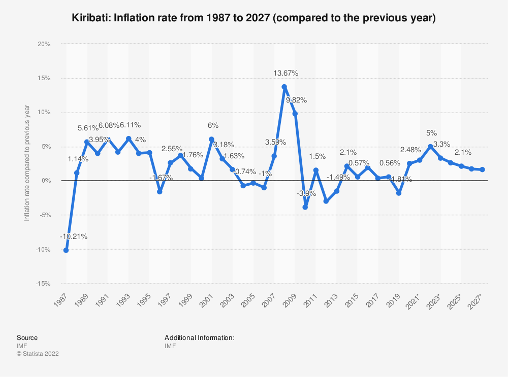 Statistic: Kiribati: Inflation rate from 2014 to 2024 (compared to the previous year) | Statista