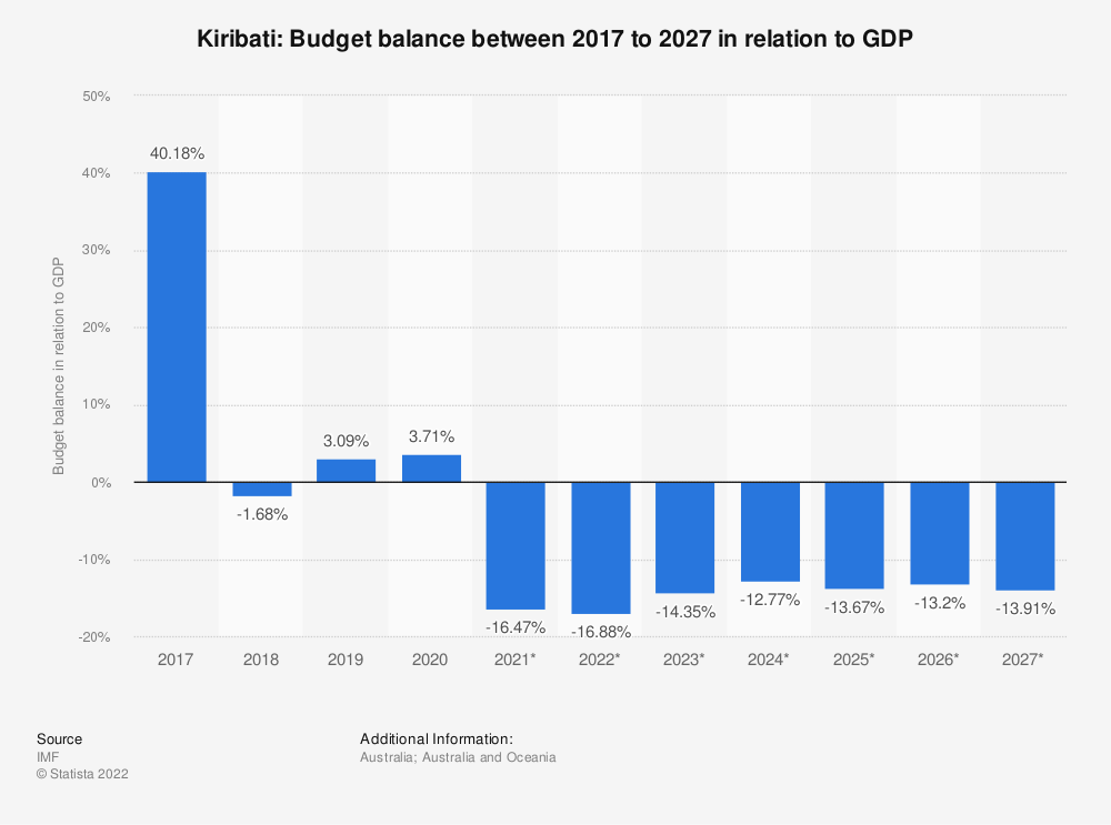 Statistic: Kiribati: Budget balance between 2014 to 2024 in relation to GDP | Statista