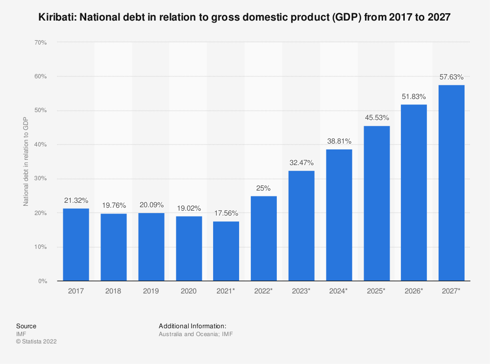 Statistic: Kiribati: National debt in relation to gross domestic product (GDP) from 2014 to 2024 | Statista
