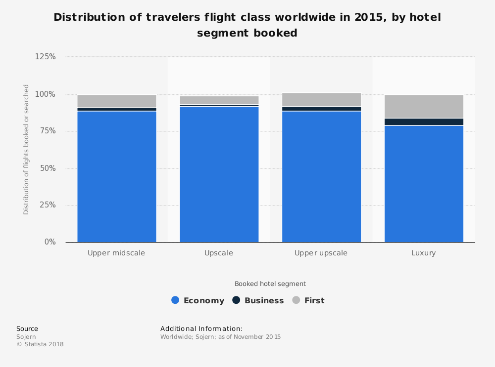Statistic: Distribution of travelers flight class worldwide in 2015, by hotel segment booked | Statista