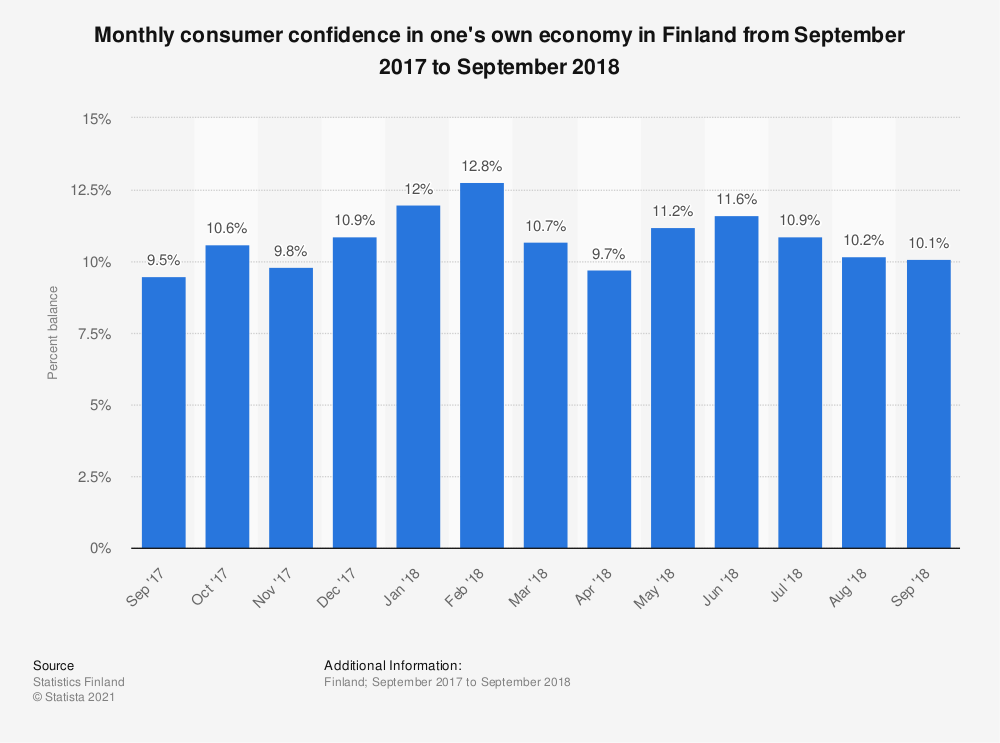 Statistic: Monthly consumer confidence in one's own economy in Finland from September 2017 to September 2018 | Statista