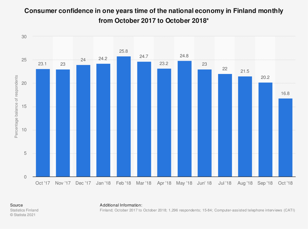 Statistic: Consumer confidence in one years time of the national economy in Finland monthly from October 2017 to October 2018* | Statista