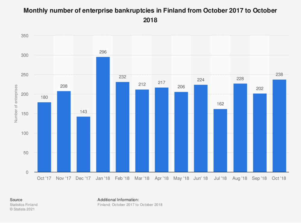 Statistic: Monthly number of enterprise bankruptcies in Finland from October 2017 to October 2018 | Statista