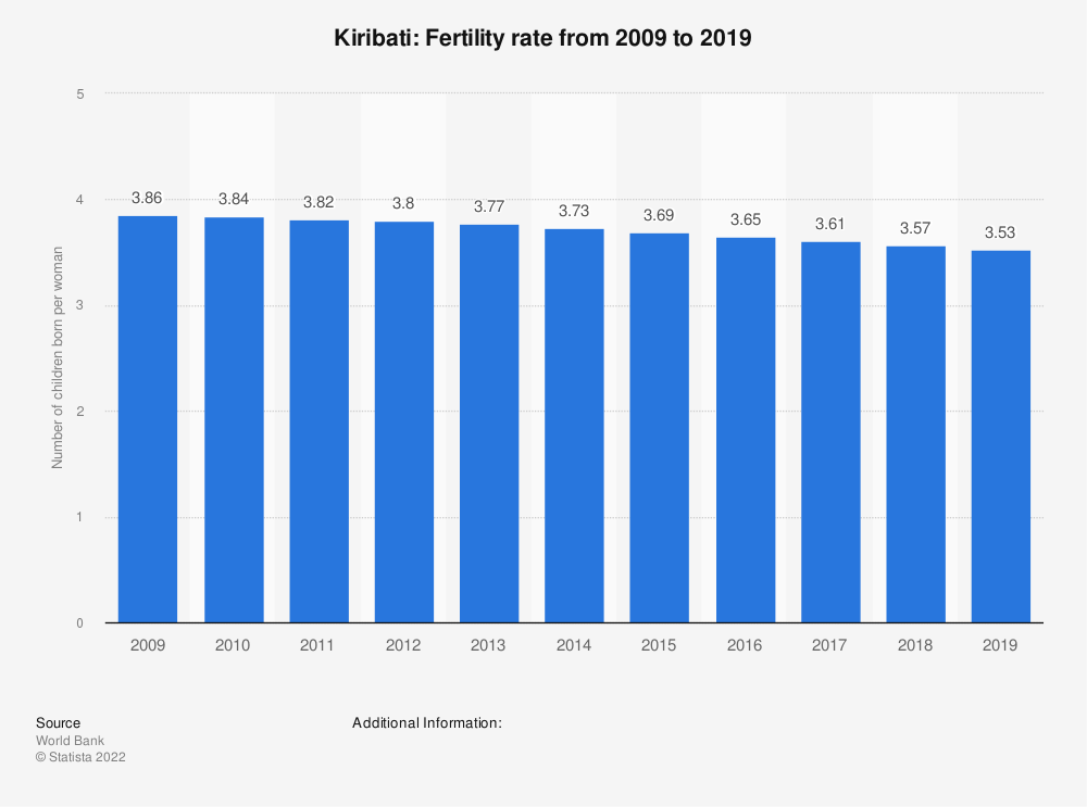 Statistic: Kiribati: Fertility rate from 2008 to 2018 | Statista