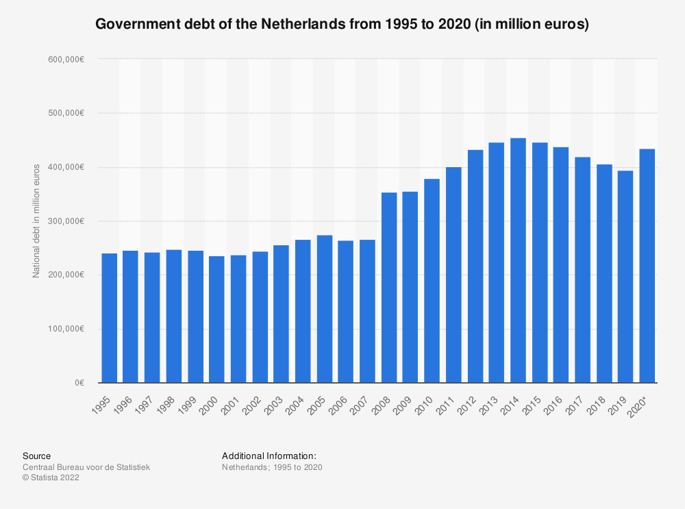 Statistic: General government debt of the Netherlands from 2008 to 2018 (in million euros) | Statista