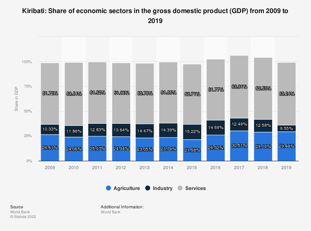 Statistic: Kiribati: Share of economic sectors in the gross domestic product (GDP) from 2007 to 2017 | Statista