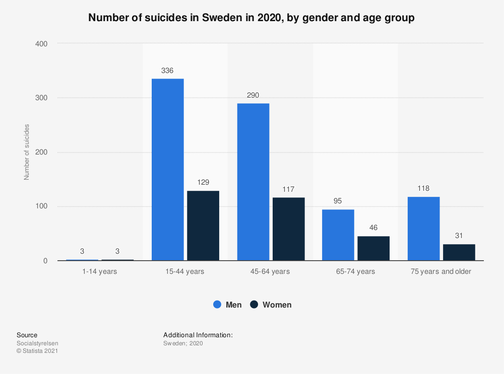 Statistic: Number of suicides in Sweden in 2017, by gender and age group | Statista