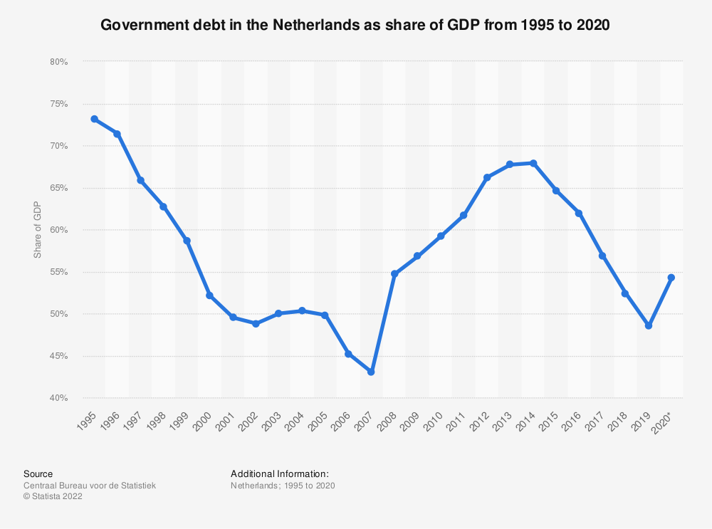 Statistic: Government debt in the Netherlands as share of GDP from 1995 to 2019 | Statista