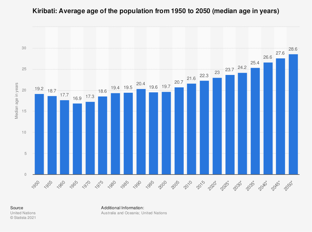 Statistic: Kiribati: Average age of the population from 1950 to 2050 (median age in years) | Statista