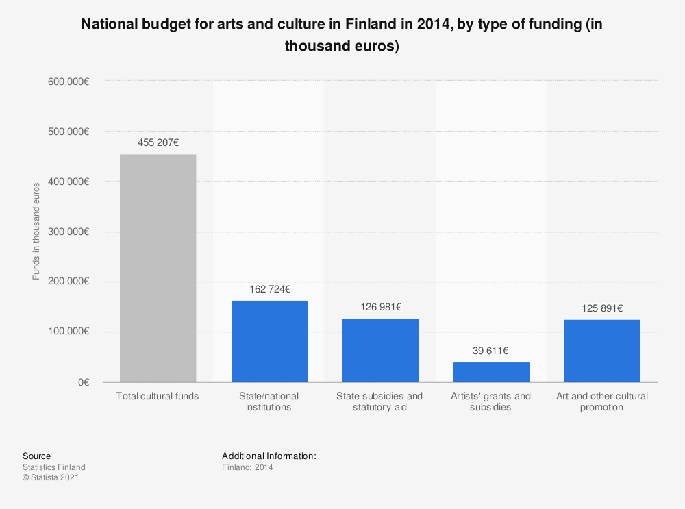 Statistic: National budget for arts and culture in Finland in 2014, by type of funding (in thousand euros) | Statista
