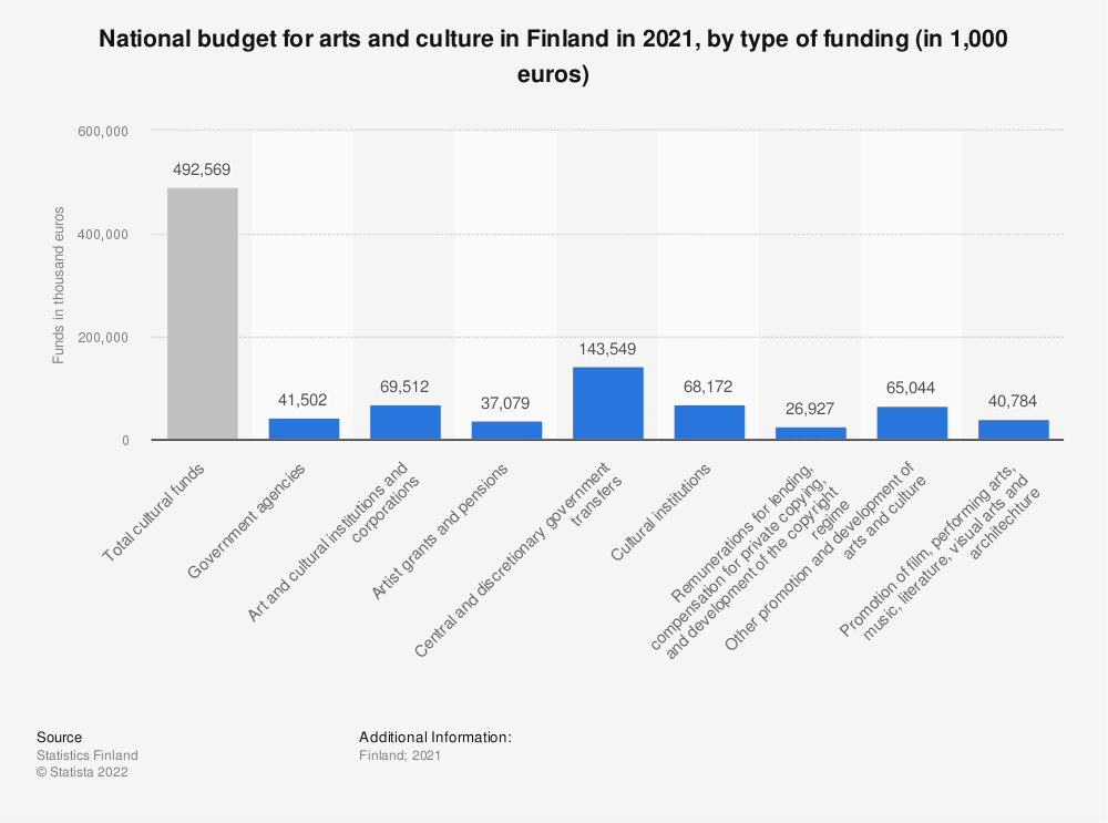 Statistic: National budget for arts and culture in Finland in 2018, by type of funding (in 1,000 euros) | Statista