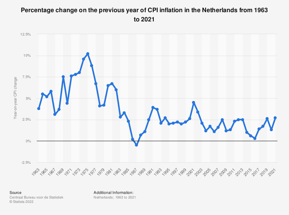 Statistic: Percentage change on the previous year of CPI inflation in the Netherlands from 1963 to 2019 | Statista