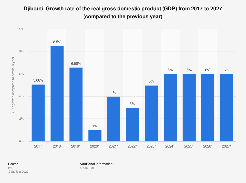 Statistic: Djibouti: Growth rate of the real gross domestic product (GDP) from 2014 to 2024 (compared to the previous year) | Statista