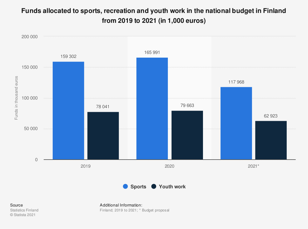 Statistic: Funds allocated to sports, recreation and youth work in the national budget in Finland from 2017 to 2019 (in 1,000 euros) | Statista