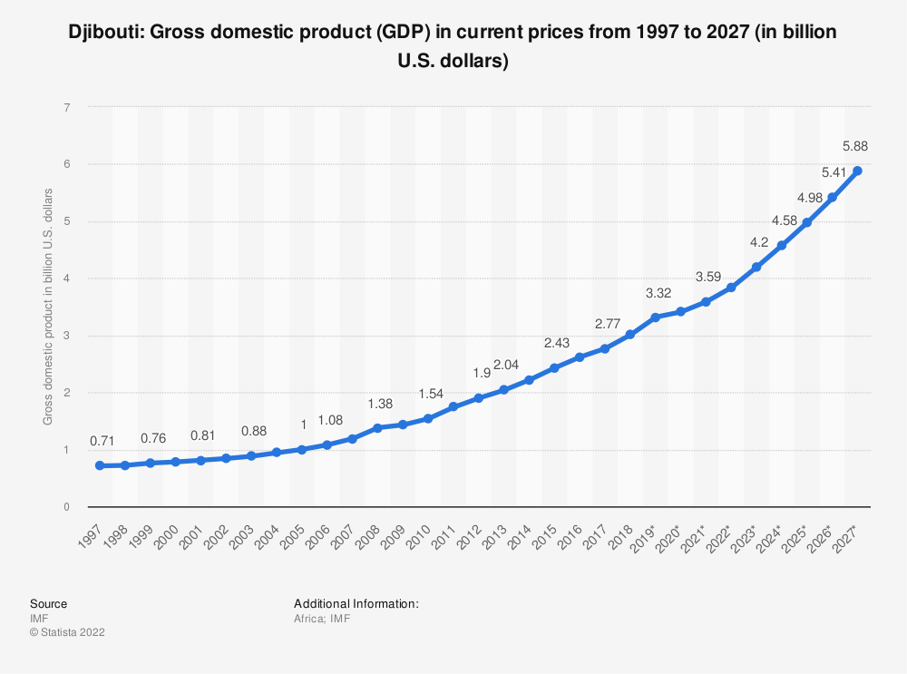 Statistic: Djibouti: Gross domestic product (GDP) in current prices from 1996 to 2026 (in billion U.S. dollars) | Statista