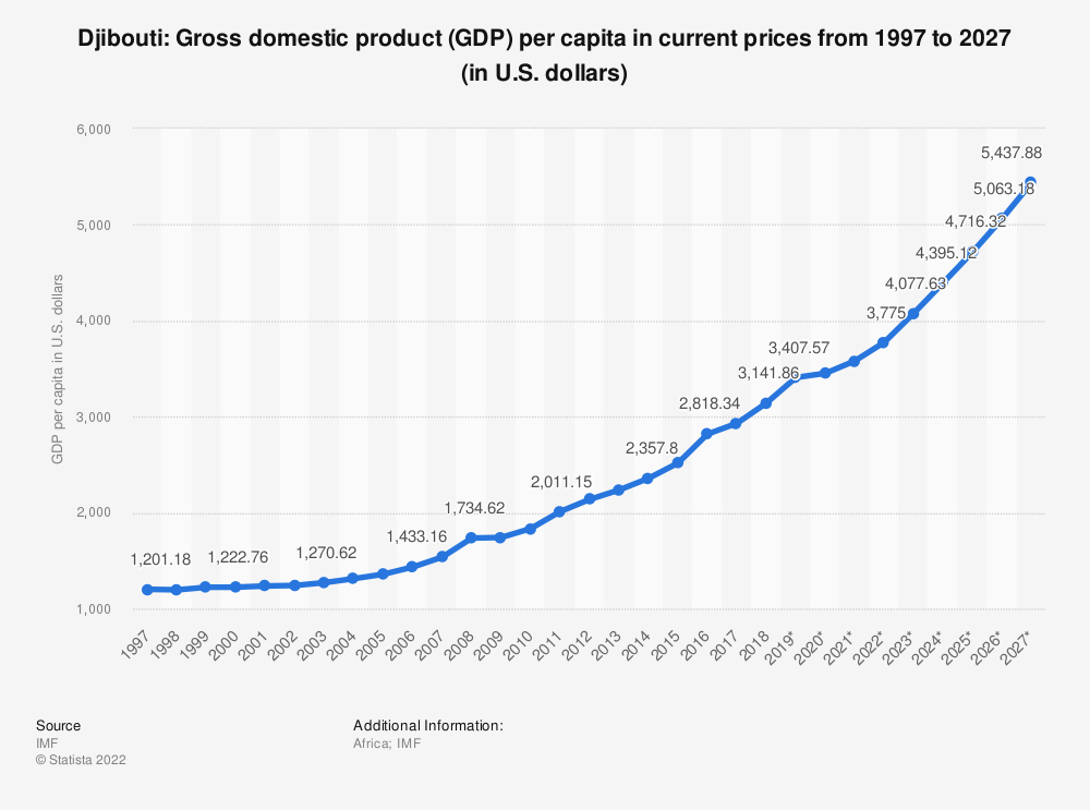 Statistic: Djibouti: Gross domestic product (GDP) per capita in current prices from 1994 to 2024 (in U.S. dollars) | Statista