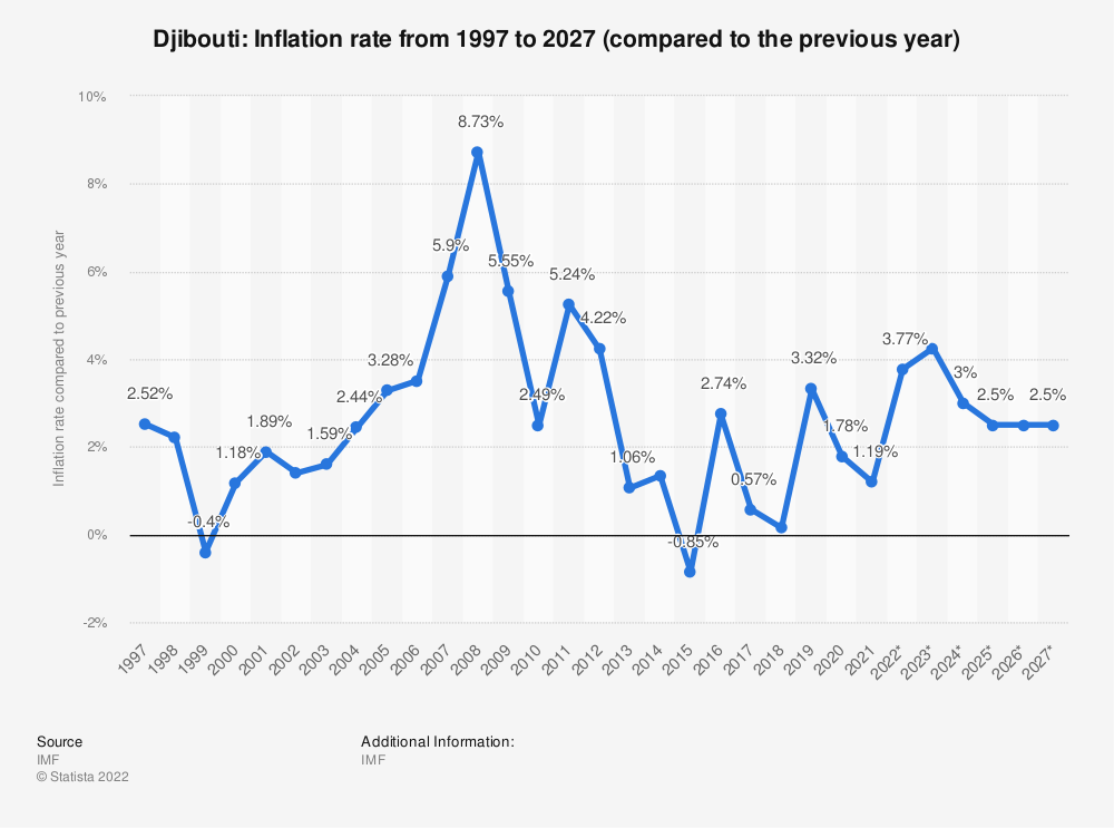 Statistic: Djibouti: Inflation rate from 1994 to 2024 (compared to the previous year)   Statista