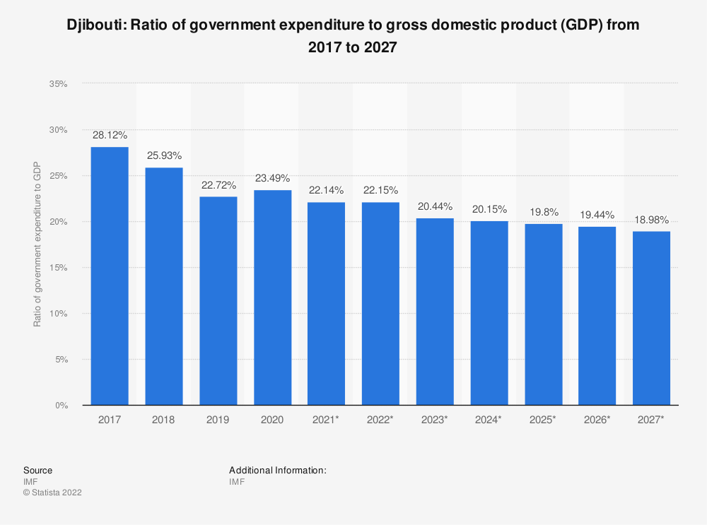 Statistic: Djibouti: Ratio of government expenditure to gross domestic product (GDP) from 2014 to 2024 | Statista