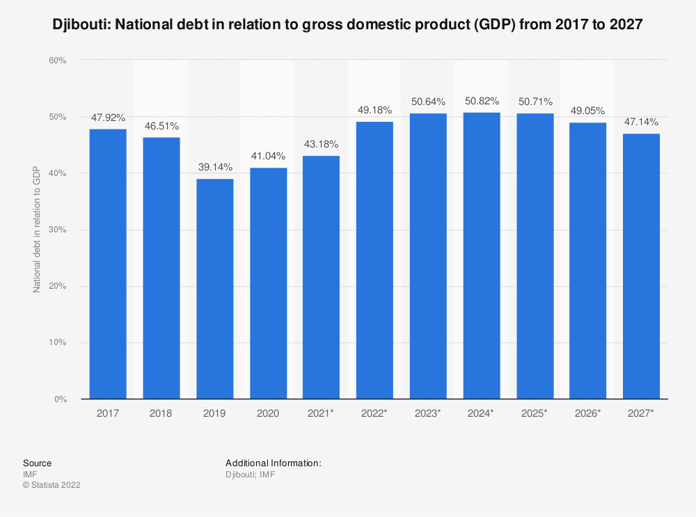 Statistic: Djibouti: National debt in relation to gross domestic product (GDP) from 2014 to 2024 | Statista