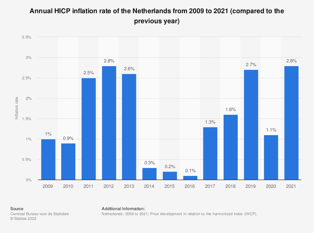 Statistic: Annual inflation rate in the Netherlands from 2008 to 2018 (HICP compared to the previous year)* | Statista
