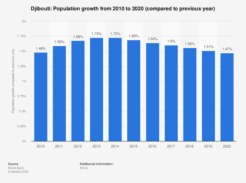 Statistic: Djibouti: Population growth  from 2008  to 2018 (compared to previous year) | Statista
