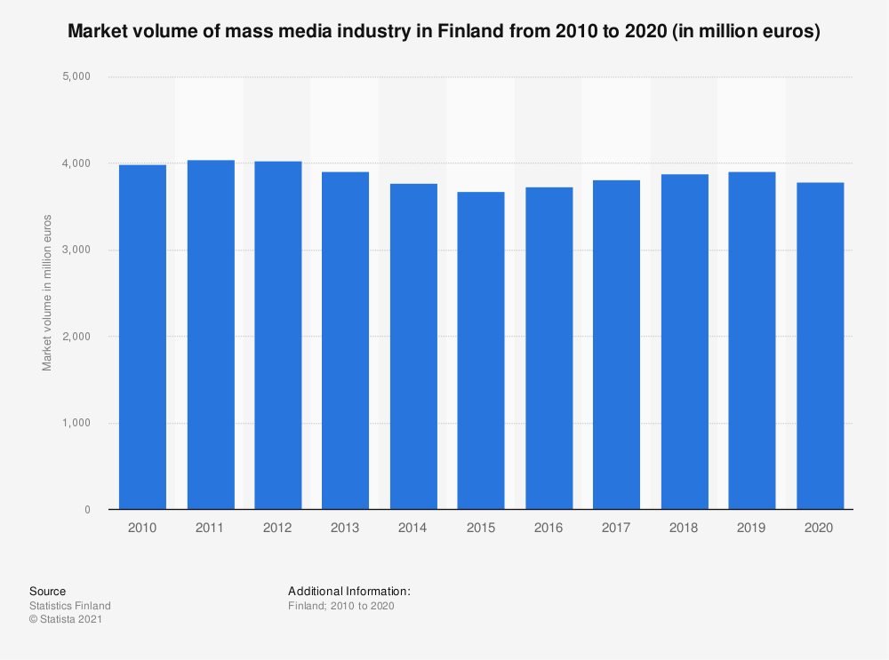 Statistic: Market volume of mass media industry in Finland from 2008 to 2018 (in million euros) | Statista