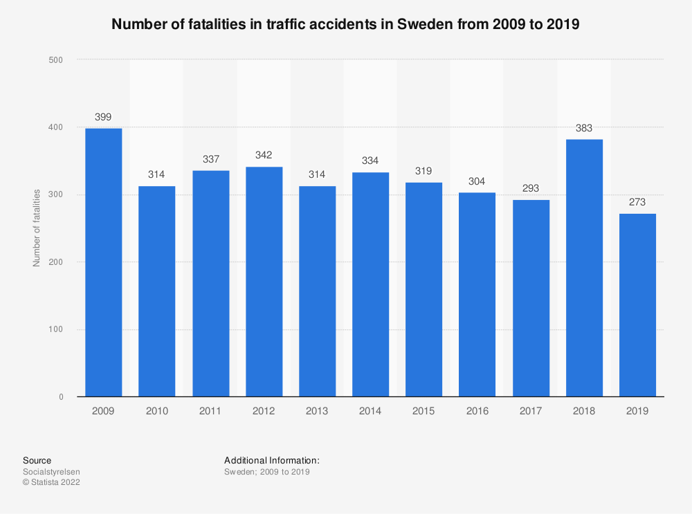 Statistic: Number of fatalities in traffic accidents in Sweden from 2008 to 2018 | Statista