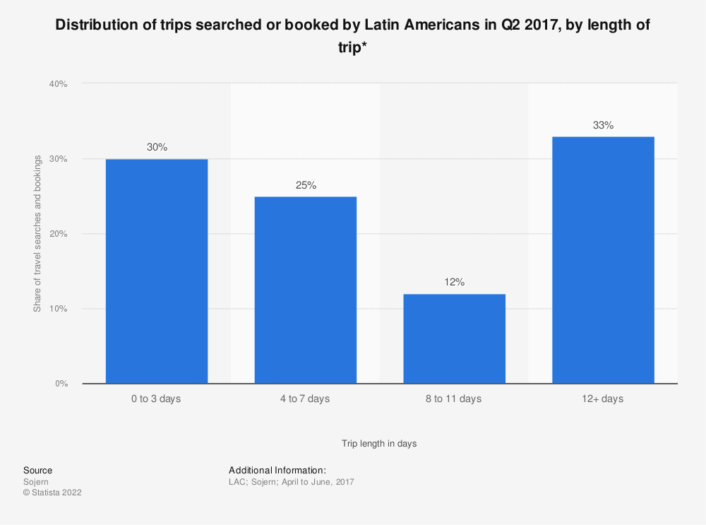 Statistic: Distribution of trips searched or booked by Latin Americans in Q2 2017, by length of trip* | Statista
