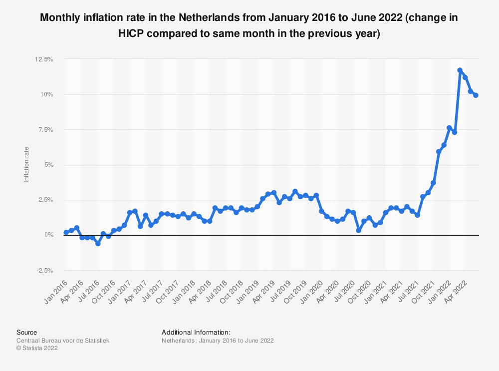 Statistic: Monthly inflation rate in the Netherlands from March 2017 to March 2019 (change in HICP compared to same month in the previous year) | Statista