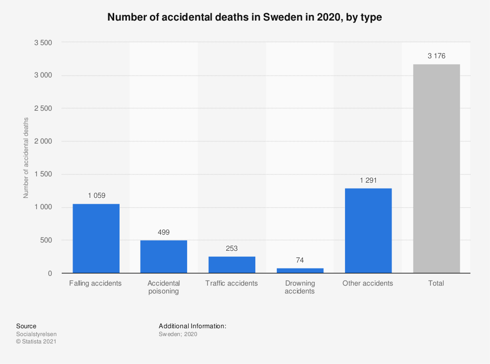 Statistic: Number of accidental deaths in Sweden in 2019, by type   Statista