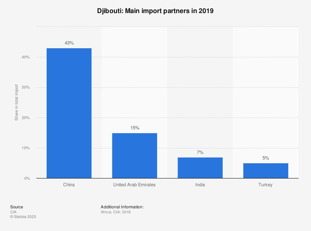 Statistic: Djibouti: Main import partners in 2017 | Statista
