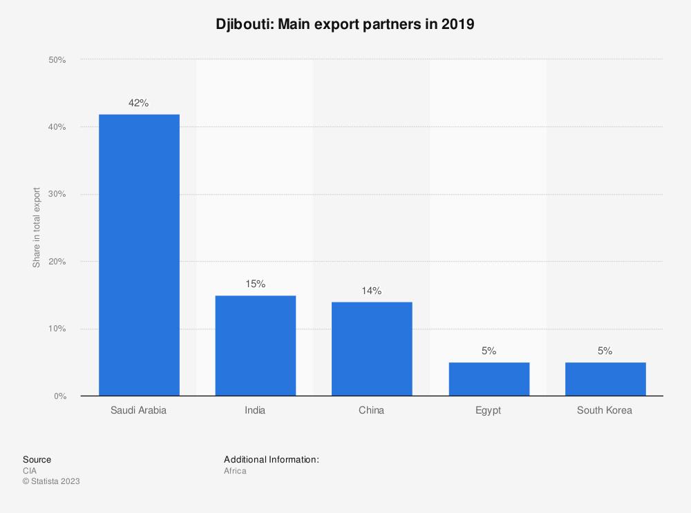 Statistic: Djibouti: Main export partners in 2017   Statista