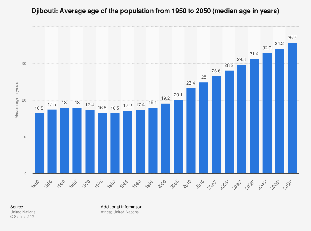 Statistic: Djibouti: Average age of the population from 1950 to 2050 (median age in years) | Statista