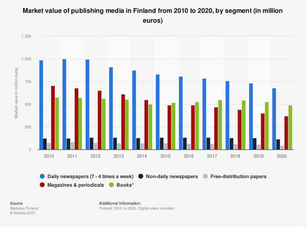 Statistic: Market value of publishing media in Finland from 2008 to 2018, by segment (in million euros) | Statista
