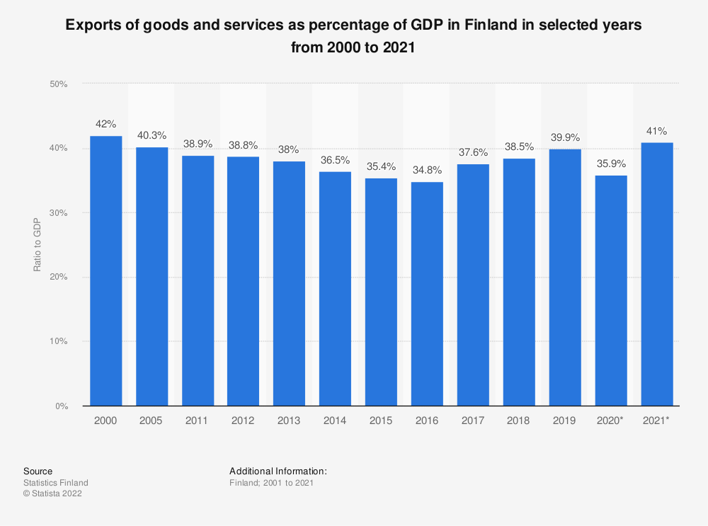 Statistic: Exports of goods and services as percentage of GDP in Finland in selected years from 2000 to 2019 | Statista