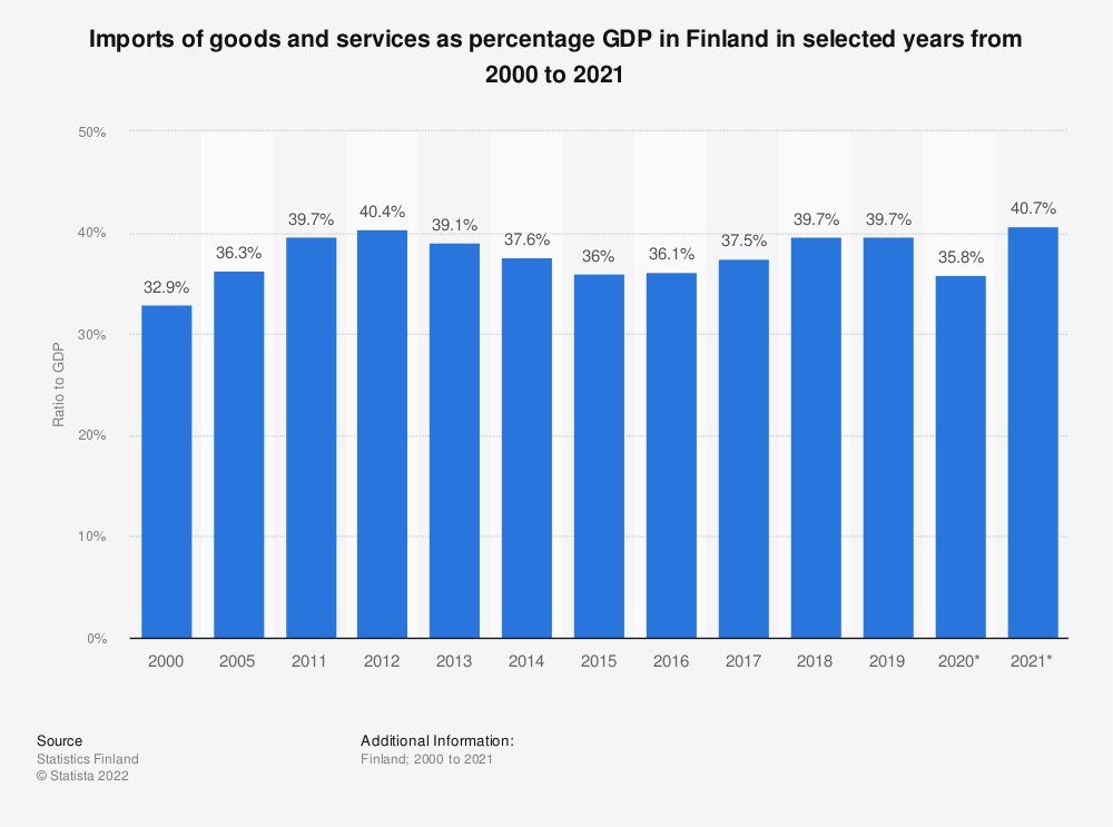 Statistic: Annual import of goods and services as a share of GDP in Finland from 2007 to 2017 | Statista