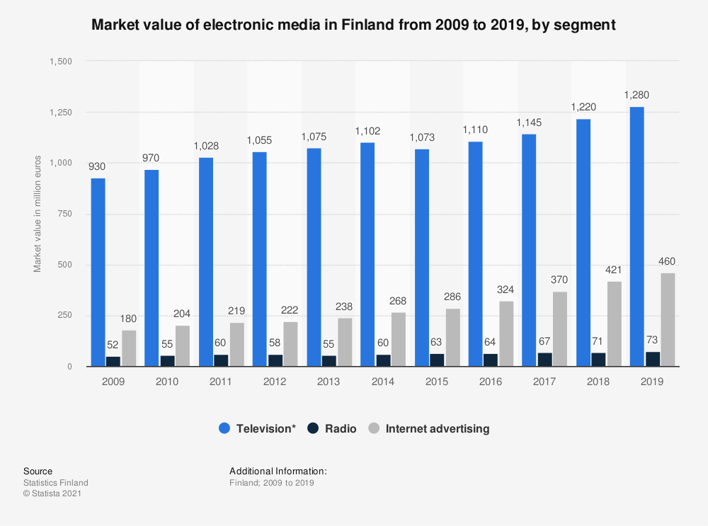 Statistic: Market volume of electronic media in Finland from 2007 to 2017, by segment | Statista
