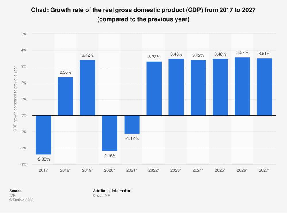 Statistic: Chad: Growth rate of the real gross domestic product (GDP) from 2014 to 2024 (compared to the previous year) | Statista