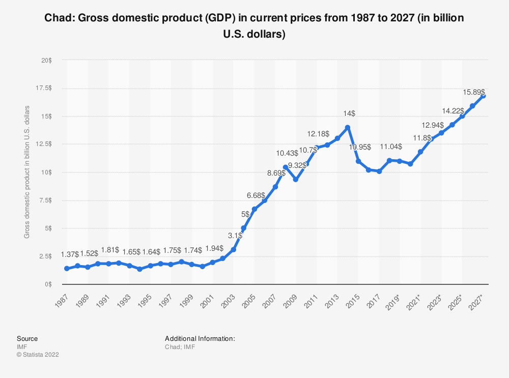 Statistic: Chad: Gross domestic product (GDP) in current prices from 1984 to 2024 (in billion U.S. dollars) | Statista