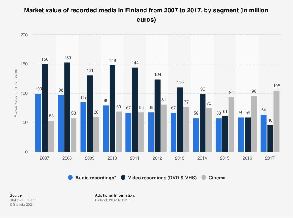 Statistic: Market value of recorded media in Finland from 2007 to 2017, by segment (in million euros) | Statista
