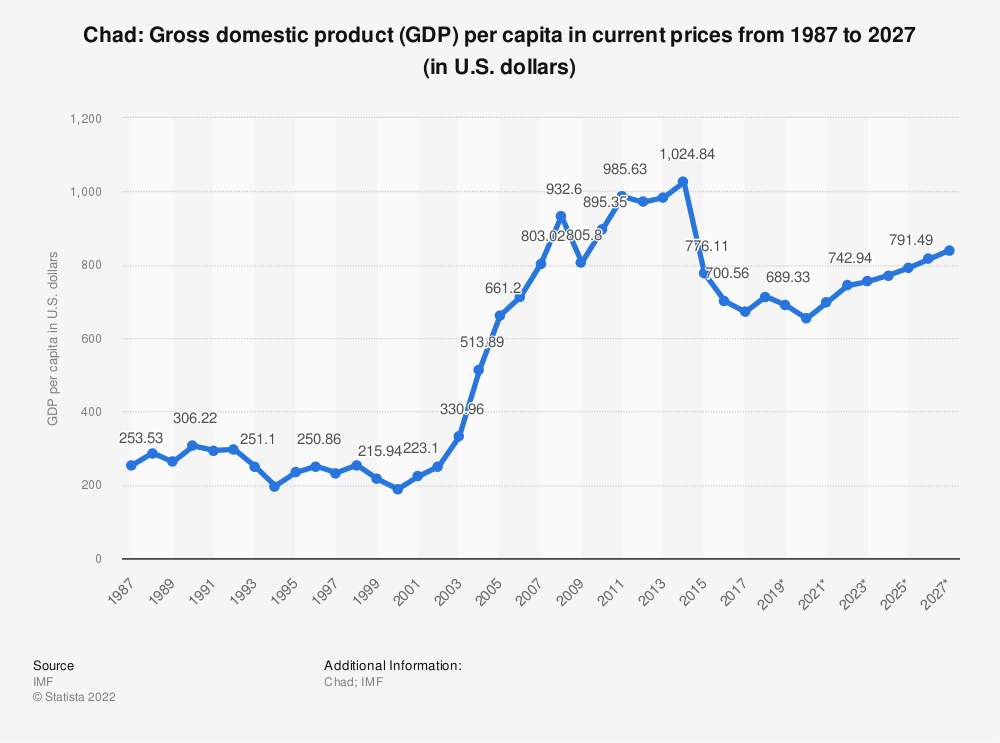 Statistic: Chad: Gross domestic product (GDP) per capita in current prices from 1984 to 2024 (in U.S. dollars) | Statista