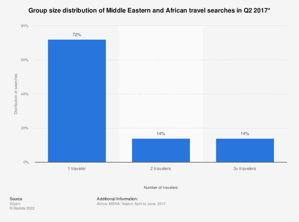 Statistic: Group size distribution of Middle Eastern and African travel searches in Q2 2017* | Statista