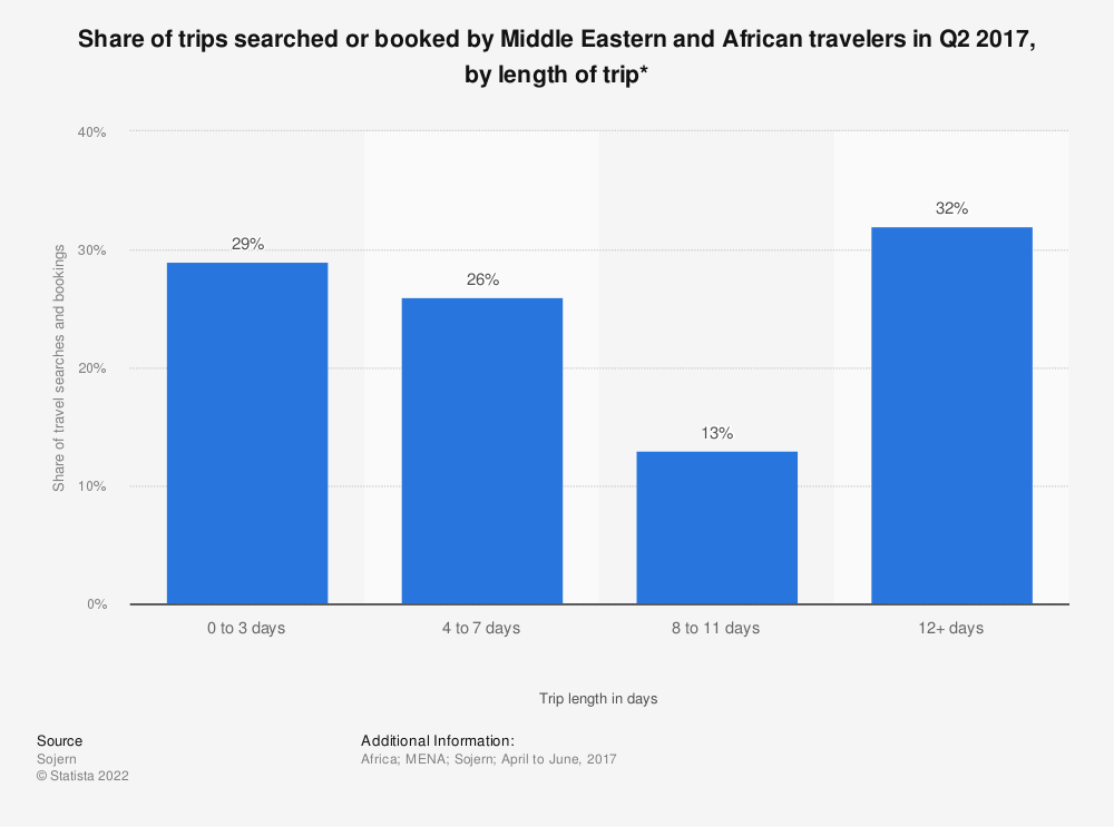 Statistic: Share of trips searched or booked by Middle Eastern and African travelers in Q2 2017, by length of trip* | Statista